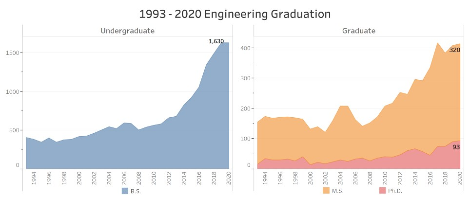 engineering graduation rates